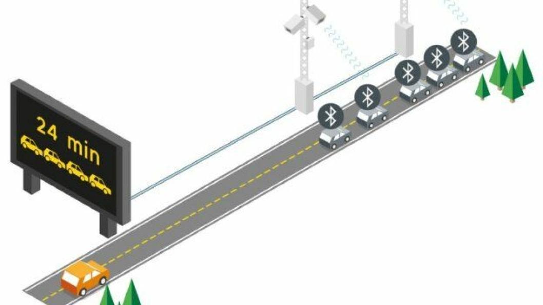 Statens vegvesen vil blant annet teste neste generarasjons teknologi for å overvåke veitilstand og gi mer presis informasjon om hendelser, kø og føreforhold.