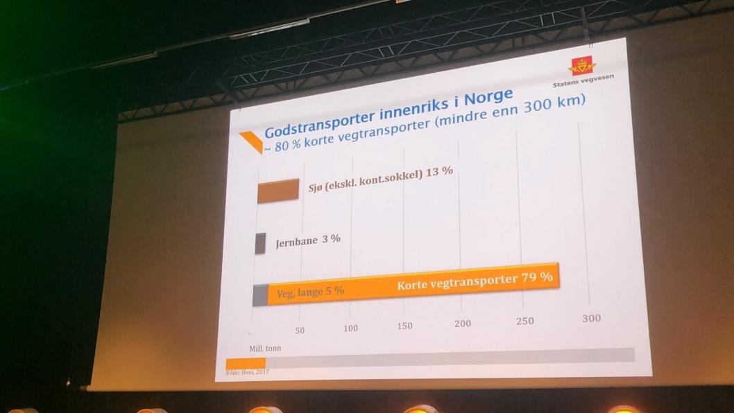Terje Moe Gustavsen viste til tall som viser at veitransporten er svært dominerende på innenlands transport i Norge.