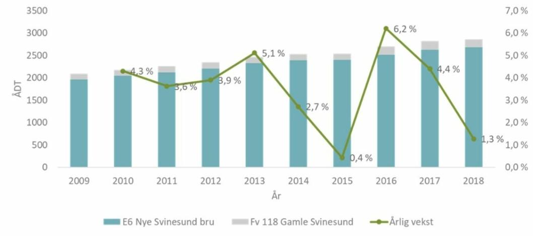Antall tungbilpasseringer over Svinesund pr døgn (ÅDT). Som det fremgår er økningen redusert vesentlig i 2018. Kilde: SVV