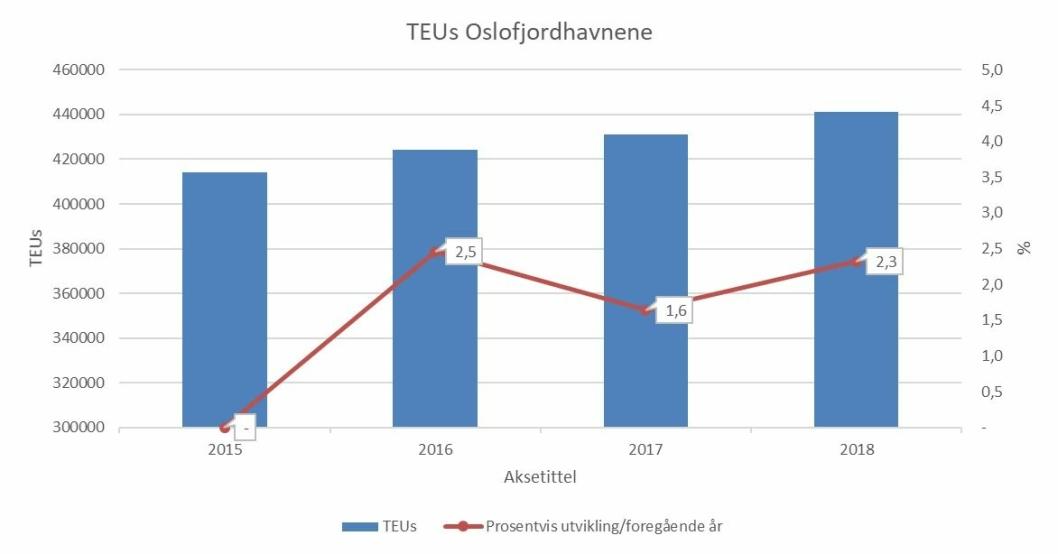 Antall TEUs over Oslofjordhavnene viser en større økning enn biltransporten over grensen i 2018. Kilde SSB