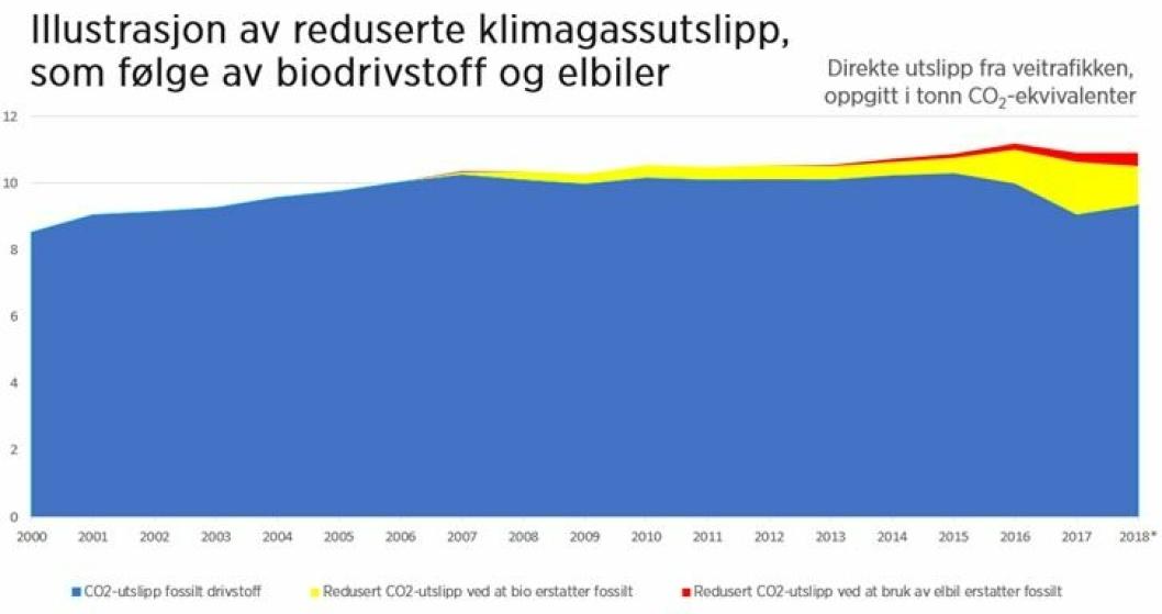 Reduserte klimautslipp fra veitrafikken som følge av biodrivstoff og elbiler. Det blå er totale CO₂-utslipp, det gule reduksjonen som følge av biodrivstoff, mens det røde er redusert utslipp som følge av at elbiler erstatter fossilbiler. Kilde: Drivkraft Norge