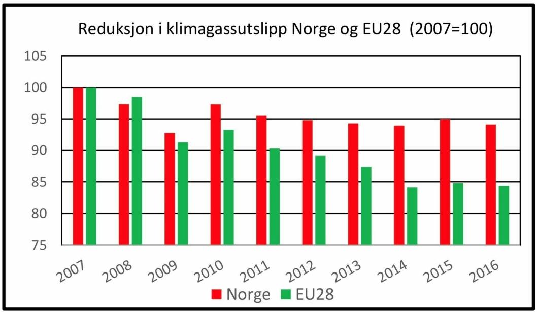 Figur 1 Reduksjon av klimagassutslipp Norge og EU. Kilde SSB, Eurostat og Hans Petter Berg