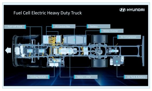 Slik blir plasseringen av komponentene på Hyundais nye lastebil.