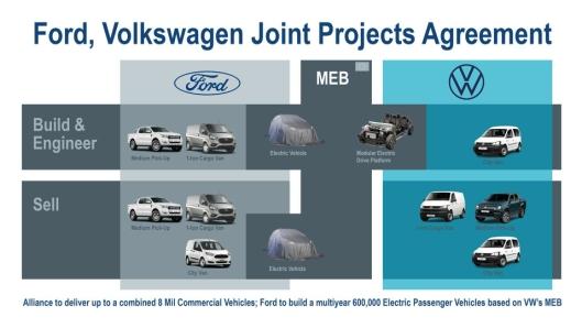 Samarbeidsplanen mellom Ford og Volkswagen på nyttekjøretøy er underskrevet.