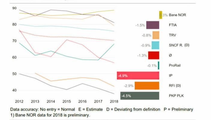 Grafene viser punktligheten til godstog i ni ulike europeiske land og er hentet fra «2018 PRIME Benchmarking report».
