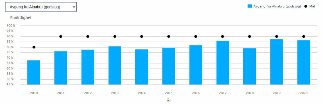 Andelen godstog som har forlatt Alnabru presis de siste elleve årene.