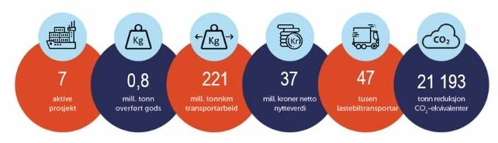 Grafikken viser status for alle tidligere godsoverføringsprosjekter.