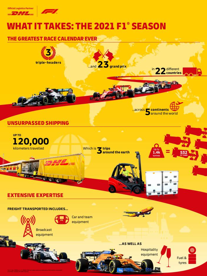 DHL har laget denne infografikken om årets sesong.