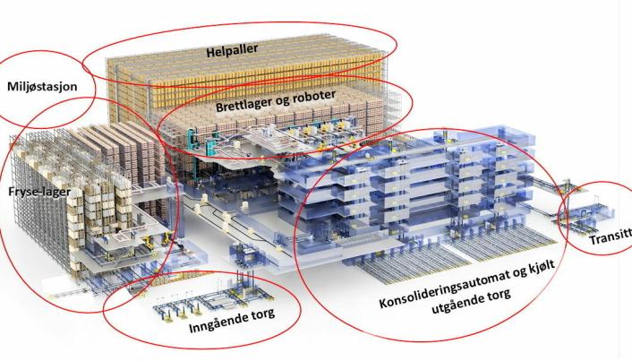 PLANEN: Slik blir innmaten i det nye lageret, ifølge opprinnelig plan. Nå er miniload-kranene på fryselageret byttet ut med skytler
